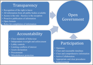 Dimensions of Open Government (OpenGov Standards)